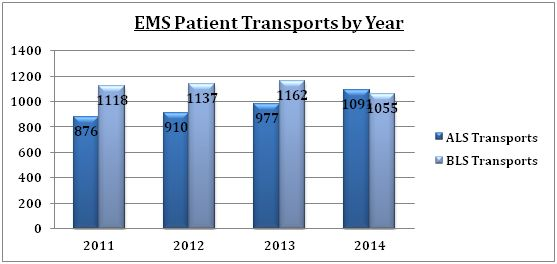 EMS Patient Transports by Year